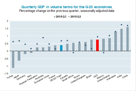 GDP GROWTH WEAKENS IN A MAJORITY OF G20 ECONOMIES